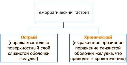 классификация геморрагического гастрита