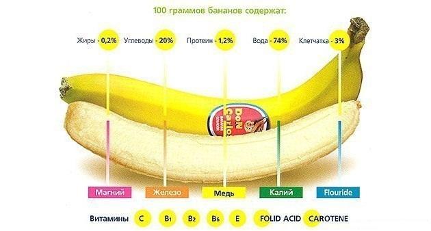 витамины содержащиеся в банане